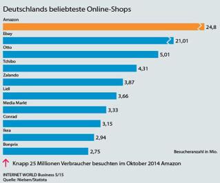 Beliebteste Online-Shops in Deutschland