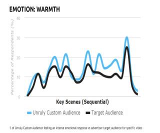 Grafik zum Einfluss von Emotional Targeting auf Zielgruppe