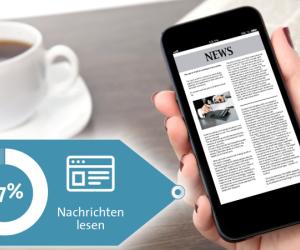 Platz 9 - Nachrichten lesen:  Die Zahl der Smartphone-Nutzer ist in den letzten sechs Monaten um rund 2 Millionen gestiegen. Nachrichten lesen allerdings lediglich zwei Drittel der Nutzer (67 Prozent) auf ihrem Smartphone.