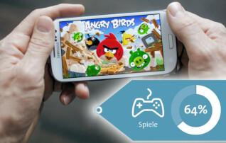 Platz 10 - Spiele: Laut einer aktuellen Umfrage, die Bitkom Research in Zusammenarbeit mit Aris Umfrageforschung durchgeführt hat, nutzen 64 Prozent der Deutschen Spiele auf dem Smartphone.
