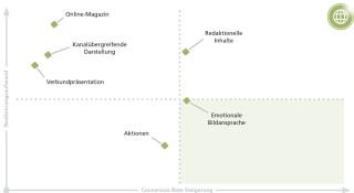 Grafik Realisierungsaufwand vs. Conversion-Rate-Steigerung