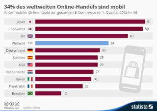 Anteil der mobilen E-Commerce-Transaktionen