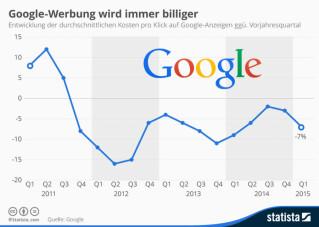 Veränderung der Kosten pro Klick auf Google-Anzeigen