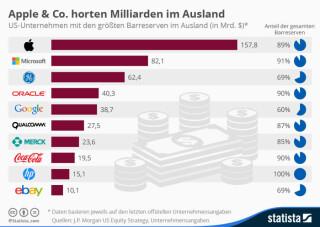 Cashreserven im Ausland