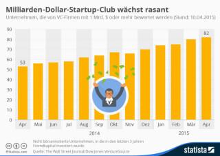 Start-ups, die mindestens eine Milliarde US-Dollar wert sind