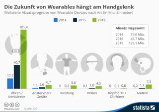 Zukunft von Wearables