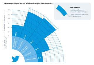 Grafik wie lange Follower auf Twitter treu bleiben