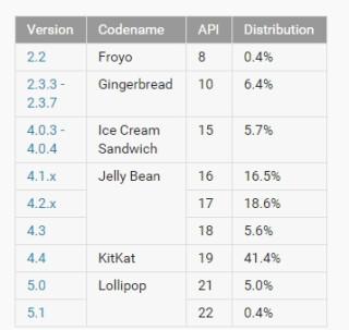 Weltweite Verbreitung von Android