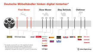 UDG Infografik Möbel