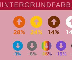 Grafik zum Einfluss der Hintergrundfarbe auf die Conversion Rate