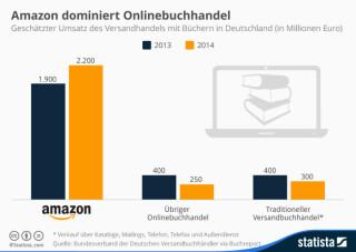 Umsatz des Versandhandels mit Büchern in Deutschland