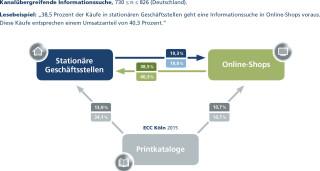 Grafik Cross-Channel-Studie Informationssuche