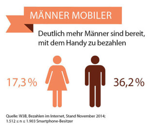 Mobile Zahlungsbereitschaft bei Männern