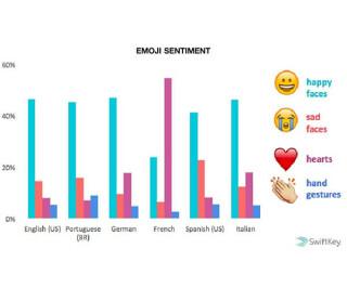 Stimmung der Emojis