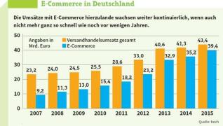 Umsätze E-Commerce in Deutschland