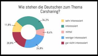 Grafik zum Carsharing in Deutschland