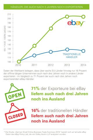 Infografik eBay Export Online Handel