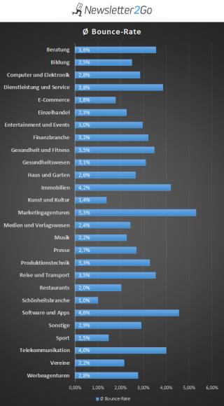 Statistik Bouncerate