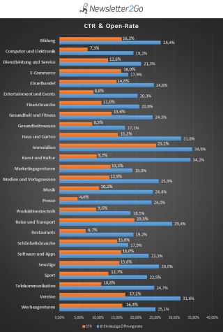 Statistik CTR