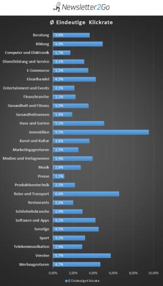 Statistik Klickrate