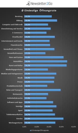 Statistik Öffnungsrate