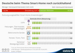 Interesse und Nutzung von Smart Home in Deutschland