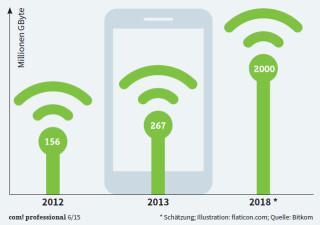 Datenvolumen in deutschen Mobilfunknetzen
