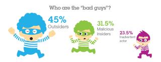 Cyber-Gefahr durch Insider in Unternehmen