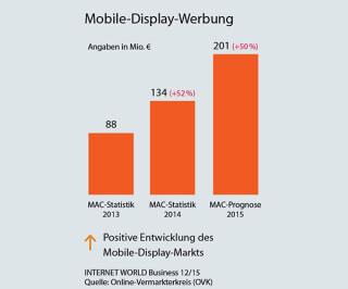 Statistik Mobile Display-Werbung