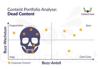 Chart zu Dead Content