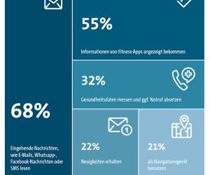 Sieben von zehn Smartwatch-Interessenten (68 Prozent) möchten mit der Uhr vor allem eingegangene E-Mails, SMS und Messenger-Nachrichten lesen.