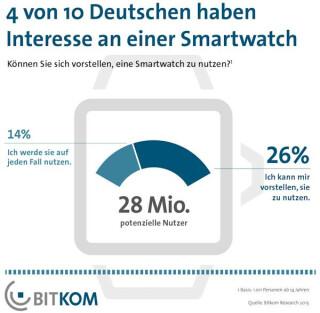 Laut einer Bitkom-Studie interessieren sich vier von zehn Deutschen (40 Prozent) für eine Smartwatch.
