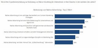 Native Advertsing chart