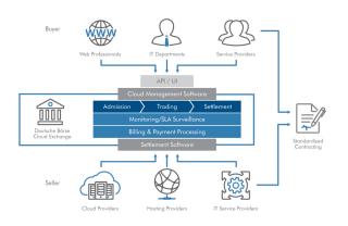 Schnittstelle: Die Deutsche Börse Cloud Exchange wird zur Schnittstelle zwischen Kunden und Anbietern. Sie vereinfacht den Einkauf, die Vertrags- und die Zahlungsabwicklung sowie den Anbieterwechsel.