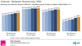Internet-Nutzung in Bayern