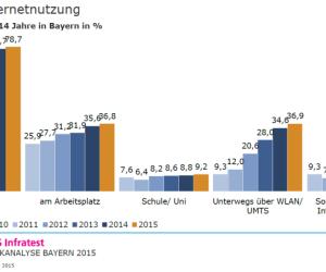Ort der Internet-Nutzung in Bayern