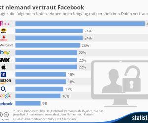 Vertrauen der Deutschen in Internet-Unternehmen