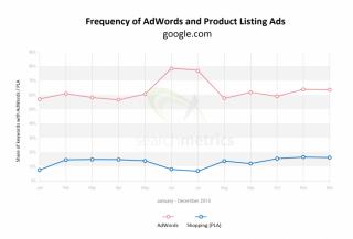 Chart Google-Anzeigen