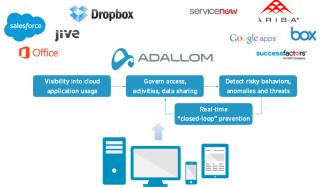 Zugriffsschutz für Cloud-Dienste