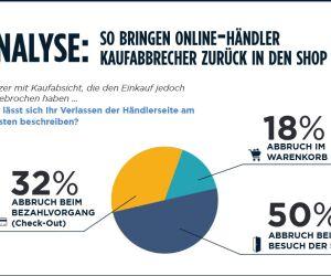 Infografik Kaufabbrecher-Analyse