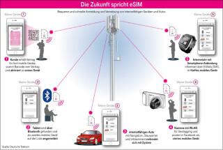 Mögliche Einsatzszenarien für die eSIM