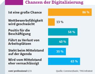 Chancen der Digitalisierung: Welche Bedeutung hat der digitale Wandel für den Standort Deutschland?