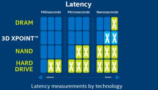 3D XPoint: Der neue Speicher ist 1.000-mal schneller als herkömmlicher Flash-Speicher in NAND-Technik und hat eine zehnmal höhere Speicherdichte als flüchtiger DRAM-Speicher.