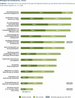 ECC-Studie Erfolgskaktoren im E-Commerce