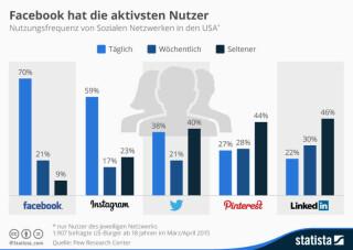 Nutzungsfrequenz von sozialen Netzwerken in den USA