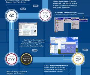 Windows 95 - XP