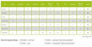 affiliate chart
