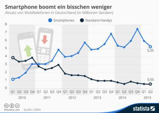 Absatz von Mobilltelefonen in Deutschland