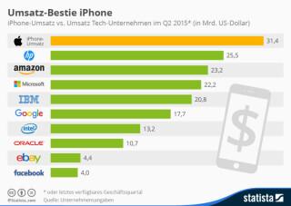 iPhone-Umsatz im Vergleich