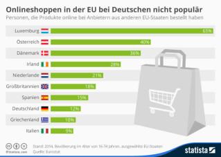 Online-Kauf von Produkten in anderen EU-Staaten
